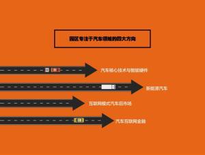 杭州招引汽车互联网产业享受1000万扶持资金1000方场地全免税收90%奖励