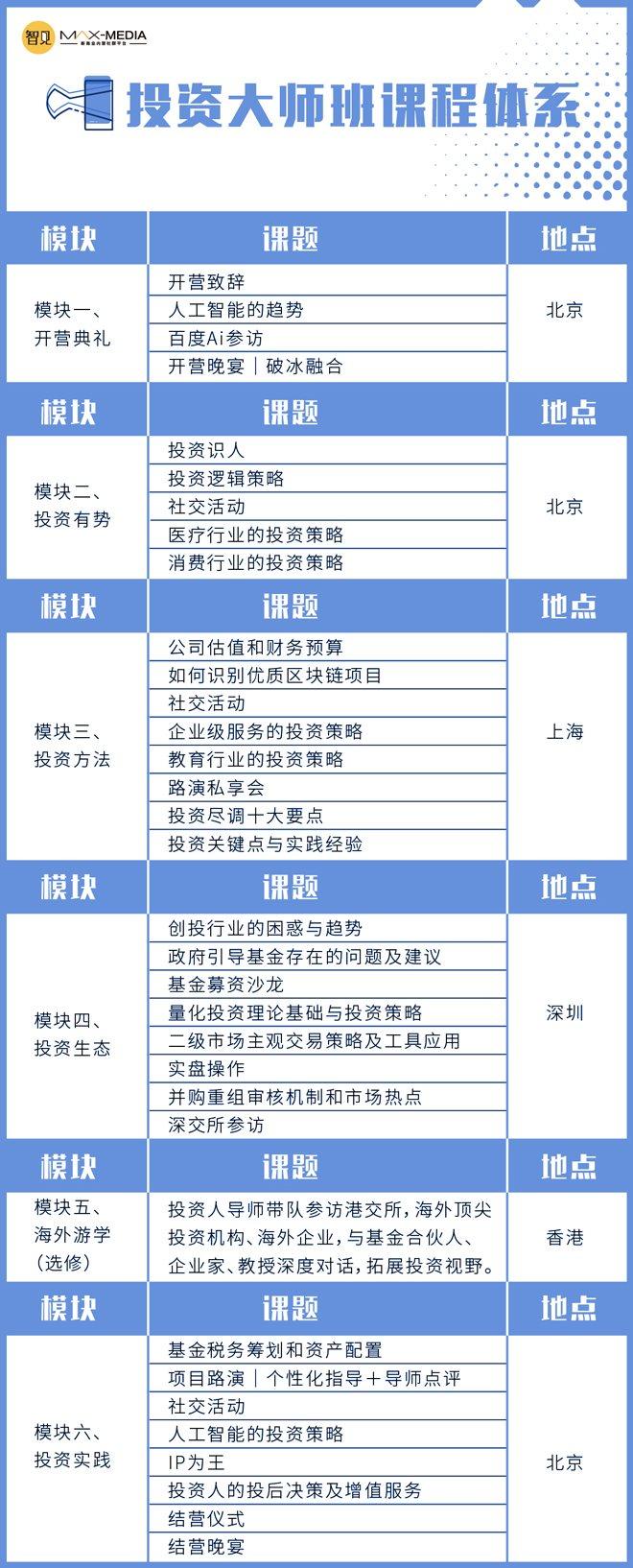 投资大师班课程表.jpg